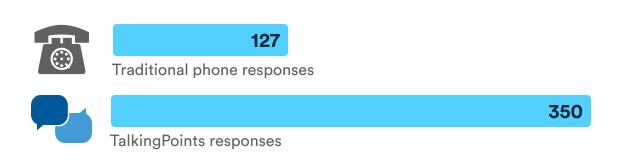 phone versus polling responses